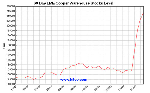 The Fed, the Brits and Rising Inventory – What's Impacting Copper This Week